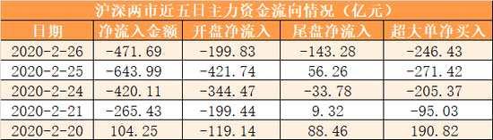 主力資金凈流出472億元 龍虎榜機構搶籌19股