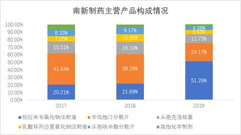 南新制藥:核心創新藥市占比低 委托研發費用占比77%