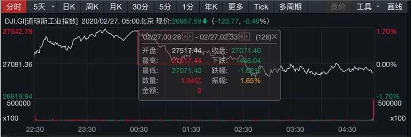 美股終結連續深跌!道指沖高回落,科技股反彈,金價油價續跌,A股何去何從?