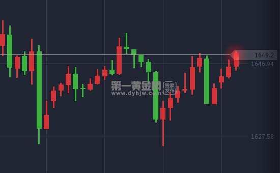 大喘氣!金價忽上忽下!今日關注多項美經濟數據 市場仍看多黃金!