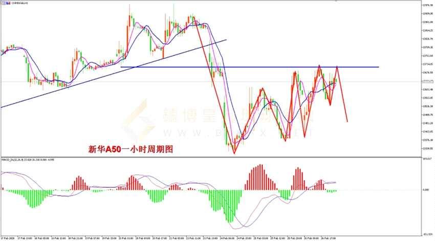 鑄博皇御環球金融:股市縱覽 美股延續下跌 新華A50不進則退