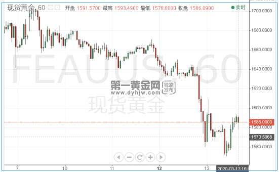 高盛预测美联储下周降息100点!现货黄金多头大反攻!
