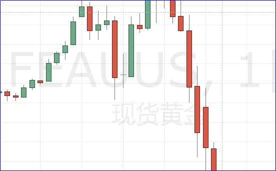 华尔街称市场近乎癫狂!黄金静待恐怖数据指引 1450为重要支撑!