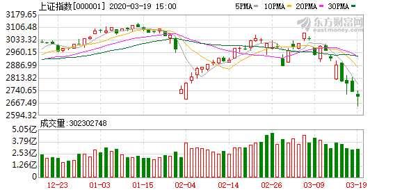 A股三大指數收盤漲跌互現 北向資金凈流出近百億