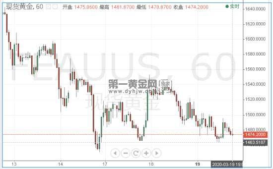 德银预测全球将迎史诗级衰退 现货黄金看空倾向仍是主导!