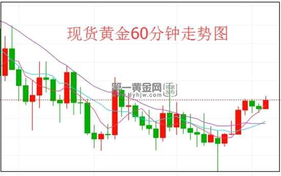 全球经济下行风险增大 对冲通胀需求减弱 现货黄金恐遭更大幅度抛售