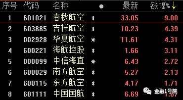 """金融機構243億元重倉20只機場航運股!融資客40億元""""抄底""""這17股"""