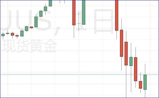 经济衰退加剧?欧盟预计远比2009糟糕!现货黄金企稳1500下方!