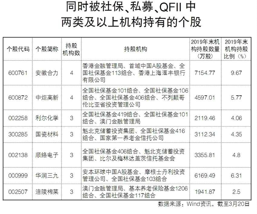 掘金2019年年报:看私募、QFII、社保如何布局