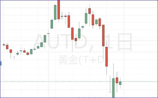 数据潮重磅来袭 疫情牵动市场心弦 现货黄金或将逆转?关注1515!
