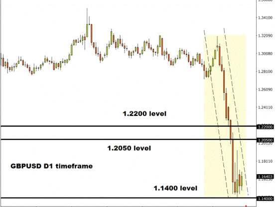 FXTM:風險情緒大爆發、恐難持久?英鎊恐進一步貶值、黃金剛剛突破1600美元