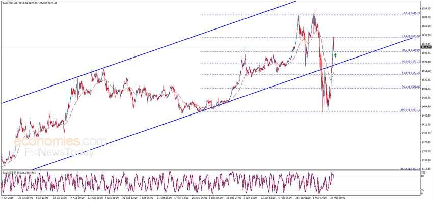 小心!若跌破這一水平、金價恐再大跌近30美元 黃金、歐元、英鎊和日元最新日內交易分析