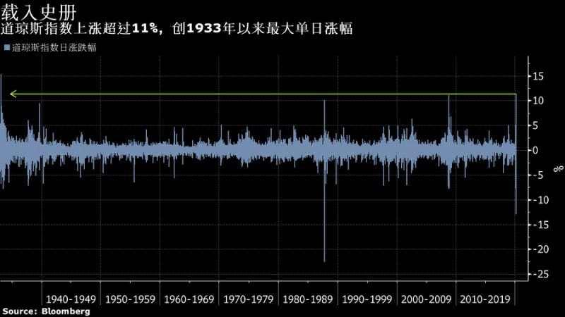 道指創1933年以來最大單日漲幅華爾街卻仍對未來感到迷茫