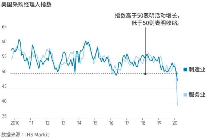 新冠疫情重創全球經濟美歐商業活動降至紀錄低位