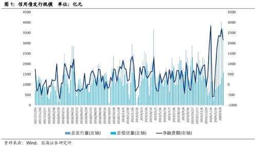 靳毅:企業發行利率下行 期限利差有所走闊