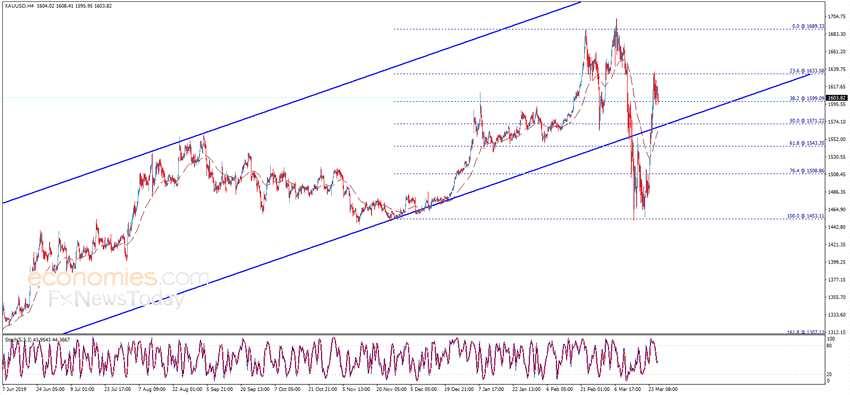 兩大市場風險來襲!警惕金價再度大跌 黃金、歐元、英鎊和日元最新日內交易分析