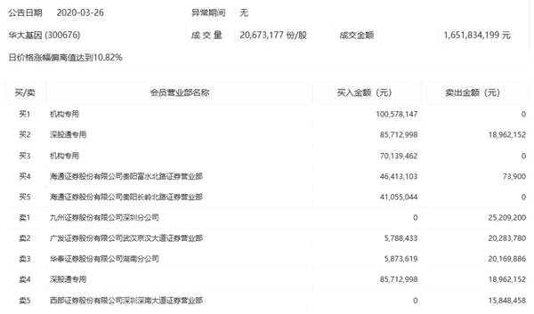 華大基因放量漲停 兩機構買入1.7億元