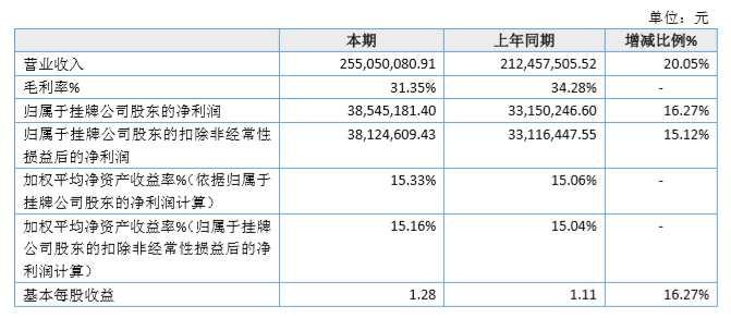 四零七2019年營收同比增長20.05%至2.55億元