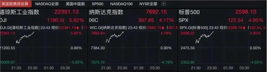 美股高開高走,三連漲釋放企穩信號?