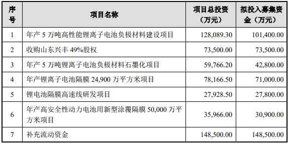 募資近50億元 璞泰來將提升鋰電池負極材料、隔膜等產能