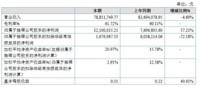 鹏信科技2019年营业收入同比下降4.69%至7881万元
