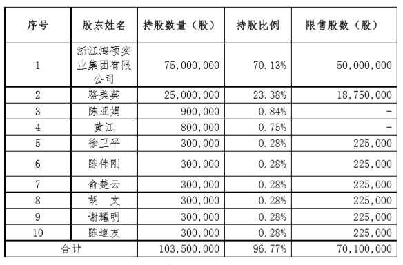 锦洋新材拟非公开发行股票募资不超1390万元