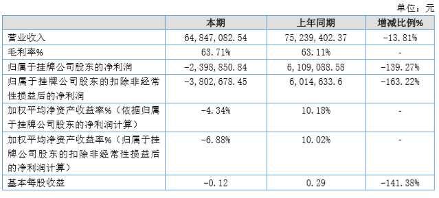 宝亚安全2019年盈利下降139.27%至亏损240万元