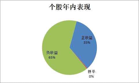 A股怎么了?春节后80%个股私募亏损,百亿私募却在逆市加仓,多头跑满仓