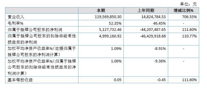 摩诘创新2019年盈利增111.60%至513万元