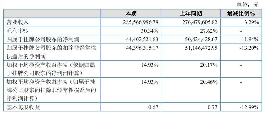丰源股份2019净利润4440万元 同比下降11.94%