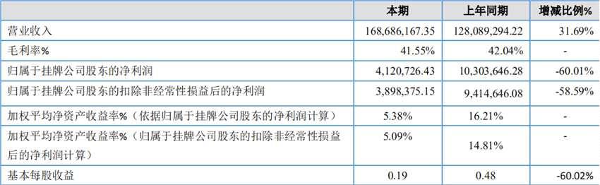 赛诺贝斯2019净利同比减少60.01%达412.07万元