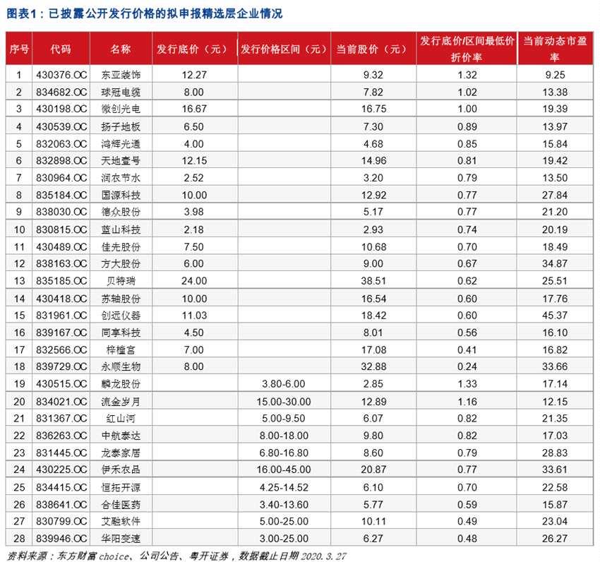 粤开证券:目前有资格申报精选层的创新层公司合计84家