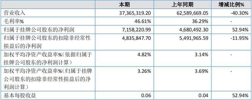 因业务模式变化 新昶虹2019营收同比减少40.30%