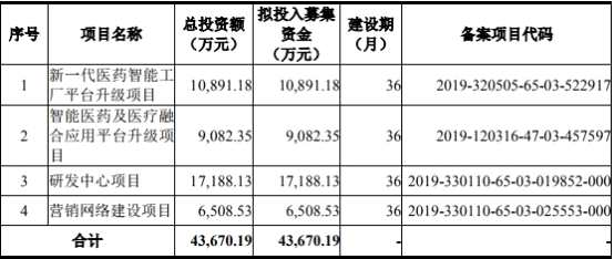 泽达易盛4年研发费5300万冲科创板 3400万为职工薪酬