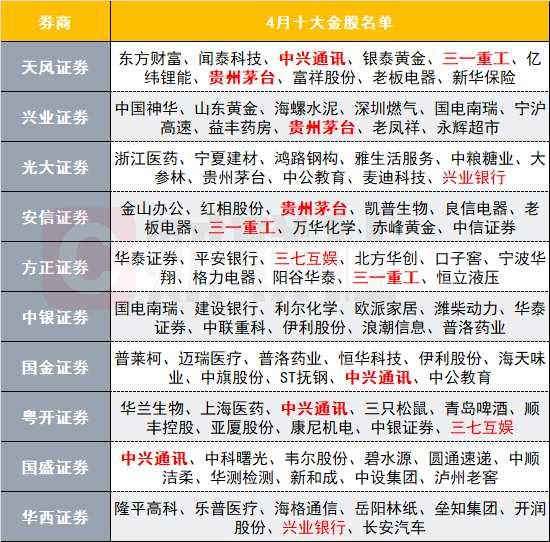 券商4月十大金股:贵州茅台意外上榜 中兴通讯依旧受热捧