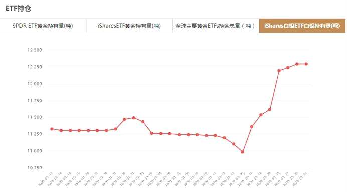 iShares白银ETF3月31日白银持有量与上一交易日持平