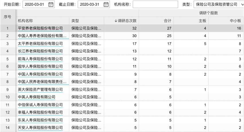 """一季度险资举牌超去年全年,3月""""云调研""""234次!这些公司被盯上(名单)"""