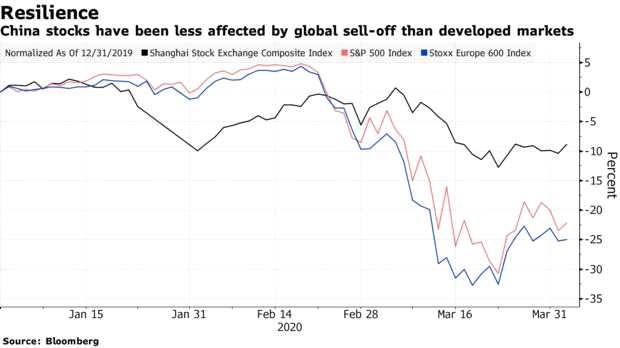 别指望像中国一样复苏!这位机构投资总监看衰欧美股市……