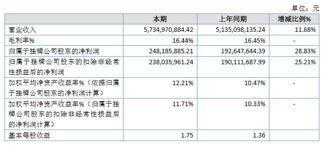 祥云股份2019年凈利增29% 擬派紅利3542萬元