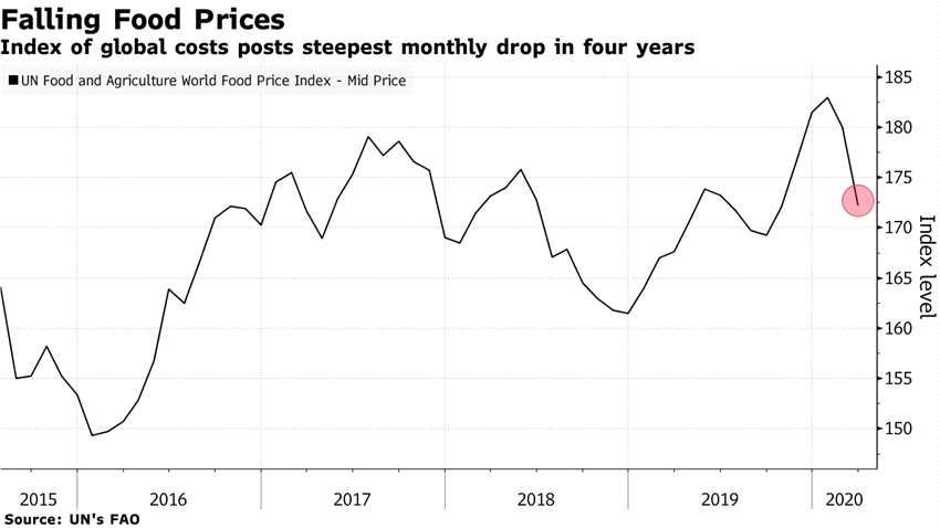 随着新冠疫情冲击需求,全球食品价格创2015年来最大单月跌幅
