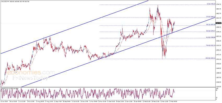 金價剛剛突破1630!若攻克該位、金價有望再大漲 黃金、歐元、英鎊和日元最新日內交易分析