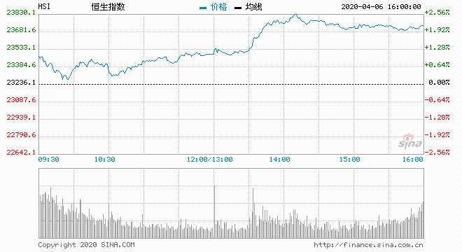 盤后部署:油股或領軍 惟A股復市限制港股升幅