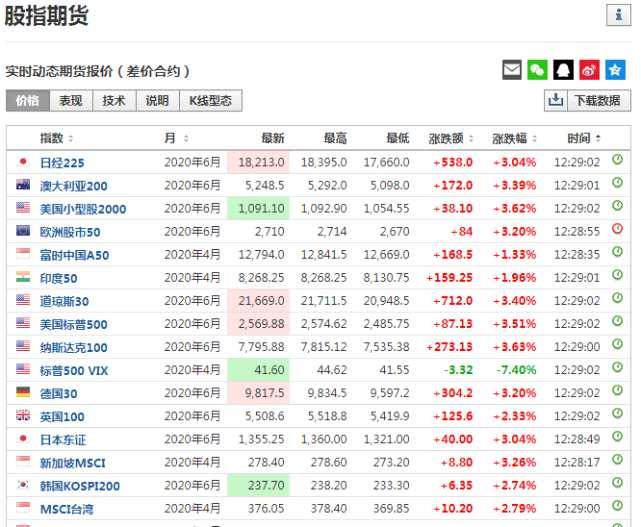 剛剛,美股飆漲!全球股市反彈,北上資金強勢回流,消費大白馬被狂買,重點加倉這32股