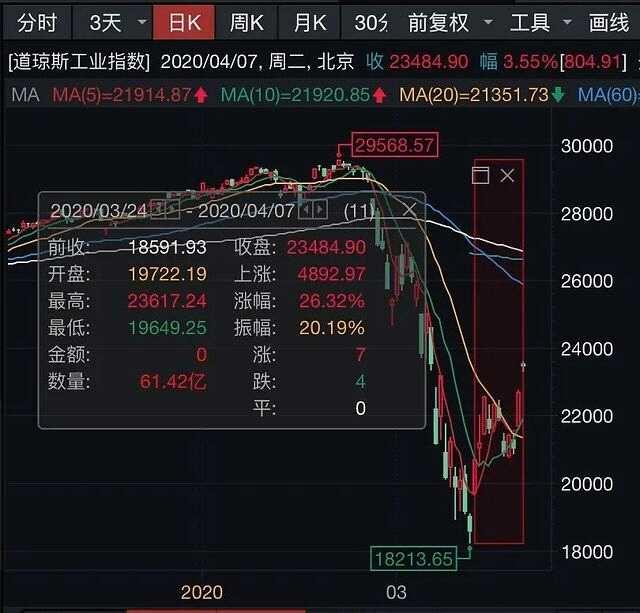 技術性牛市!美股繼續上漲,特斯拉市值重回千億,美國醞釀第四輪經濟刺激計劃