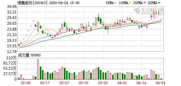 重慶博騰股份一季度凈利增長191% 董事長表示力爭實現新突破