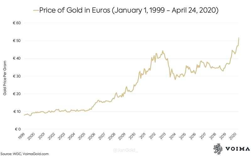 自歐元誕生以來,其兌黃金已貶值了85%