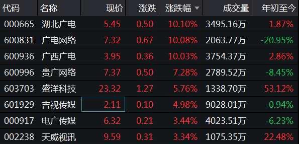 移動廣電5G共建共享消息引發光電系股票出現拉升