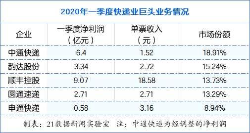 全国快递服务企业业务量累计完成125.3亿,五大快递市场占有量70%