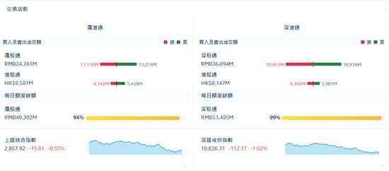 收評:北向資金凈買入21.31億元 滬股通凈買入21.58億