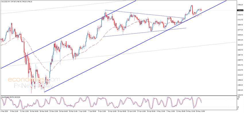 小心!若失守這一水平 金價恐還要跌 黃金、歐元、英鎊和日元最新日內交易分析